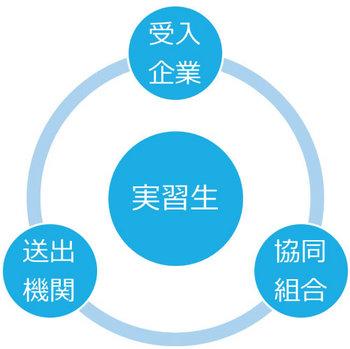 実習生の環境.jpg
